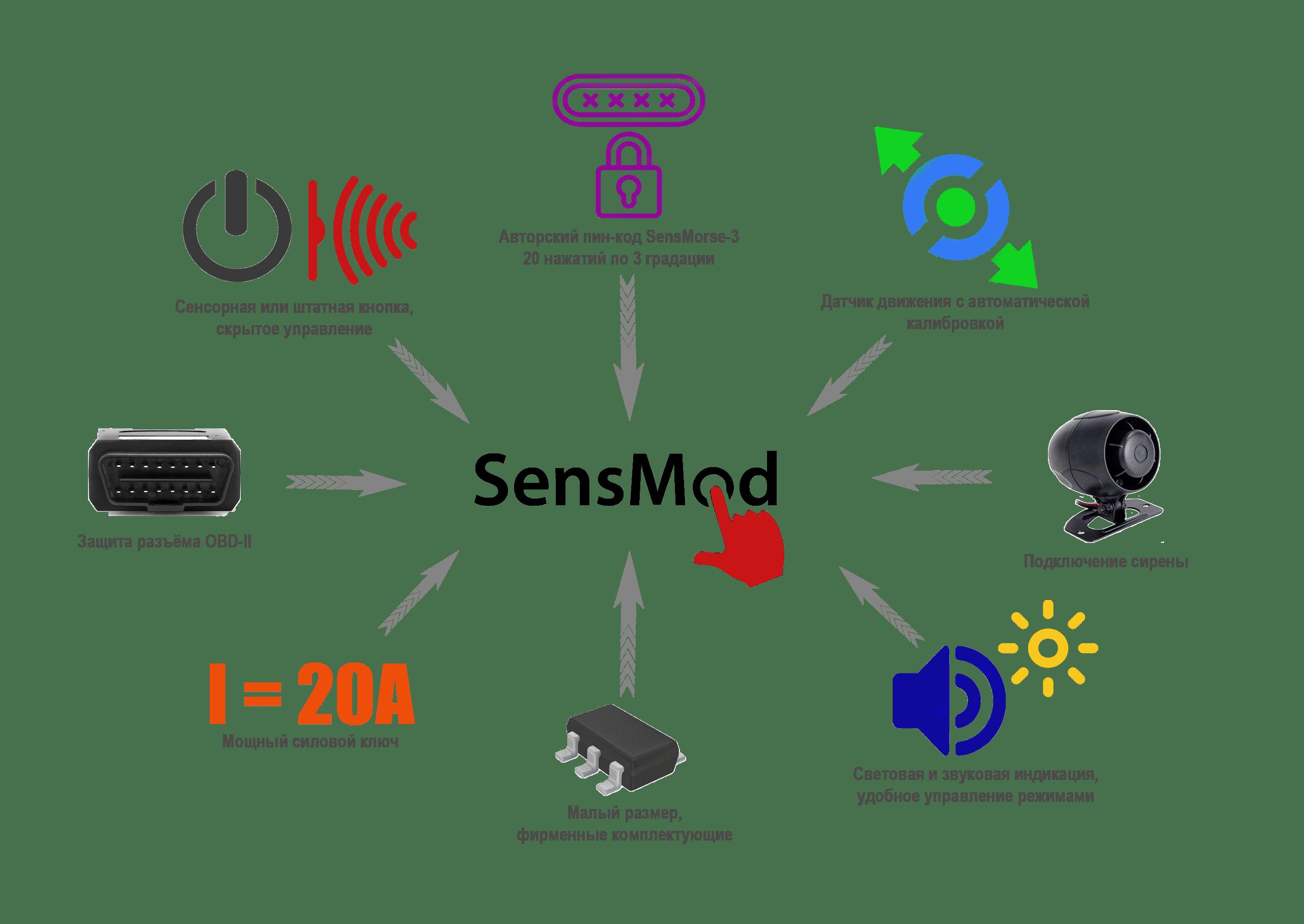 Возможности SensMod 4.0