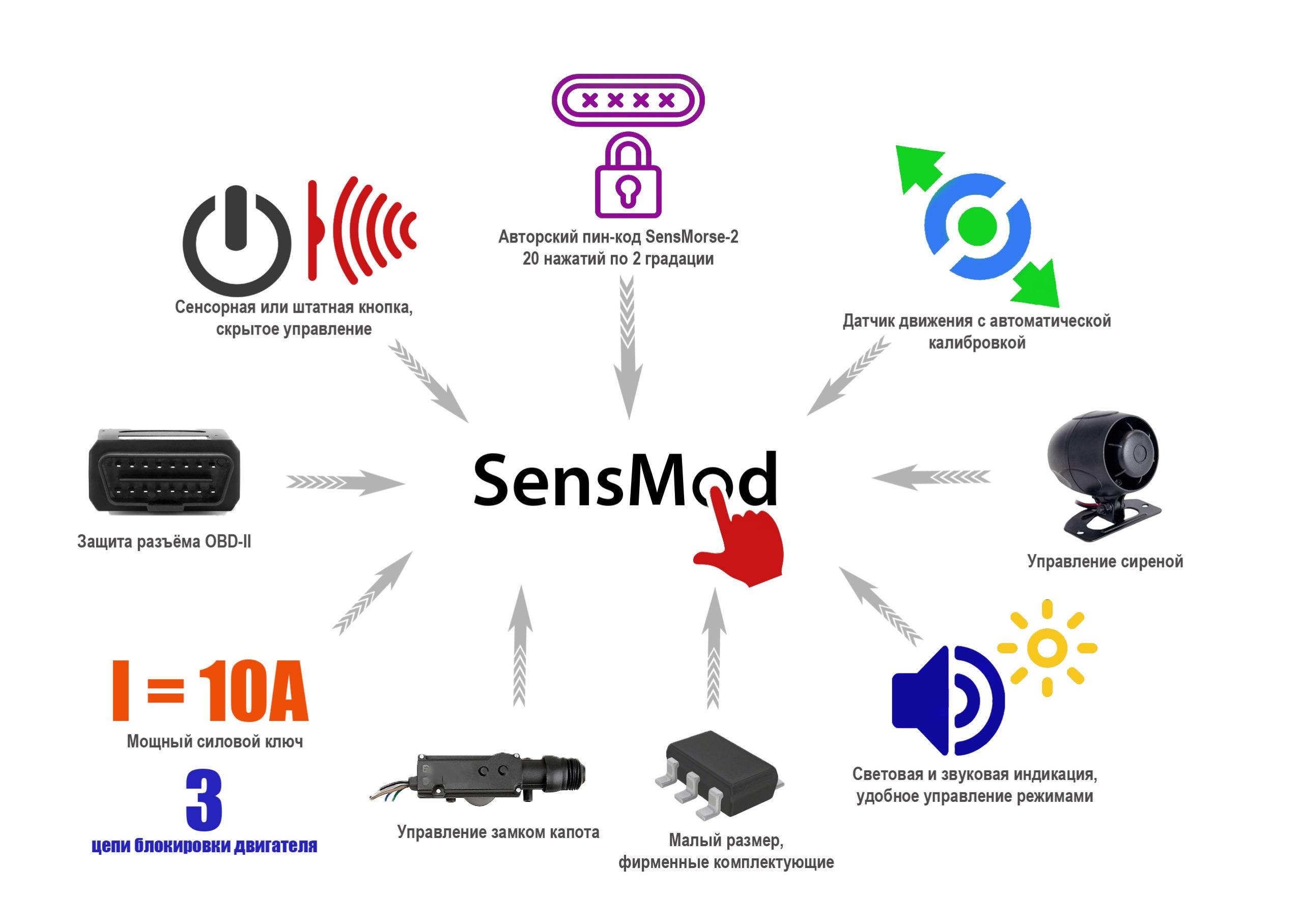 SensMod X7 возможности